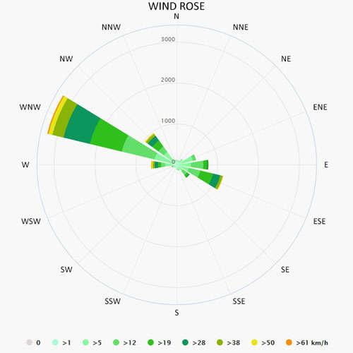 Wind rose in Argens Minervois