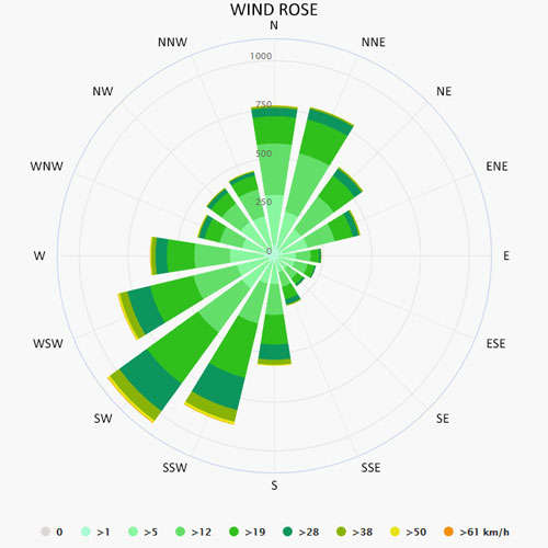 Wind rose in Arzon