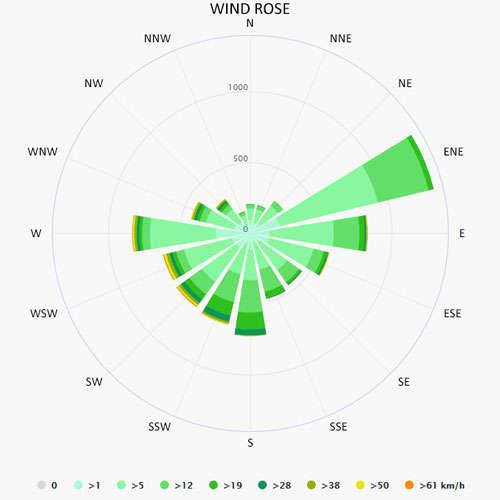 Wind rose in Bergen