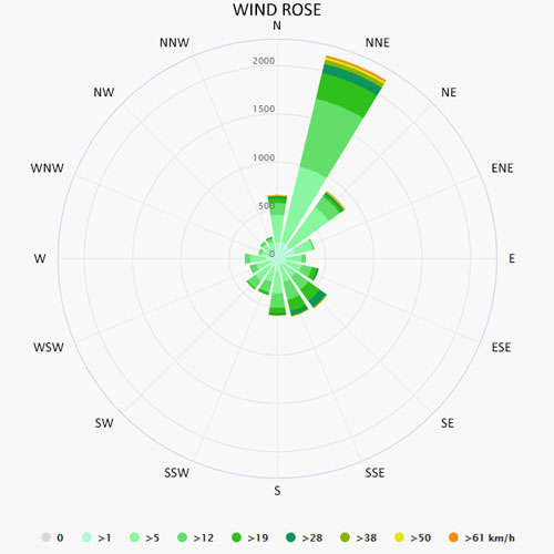 Wind rose in Biograd na Moru