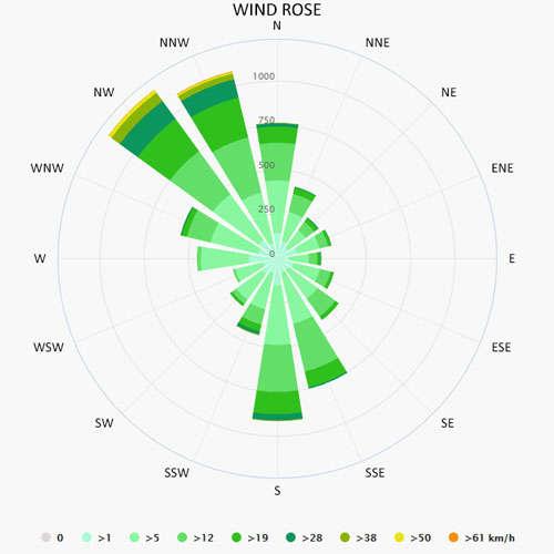 Wind rose in Blanes