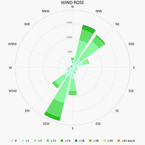 Wind rose in Bocca di Magra
