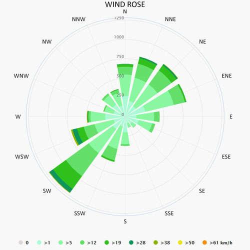 Wind rose in Calvi