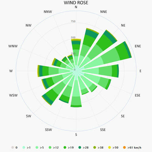 Wind rose in Calvia