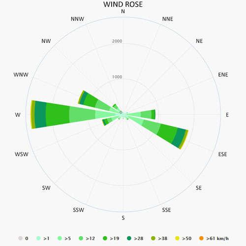 Wind rose in Castelnaudary