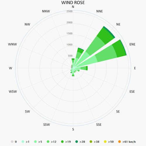 Wind rose in Cienfuegos
