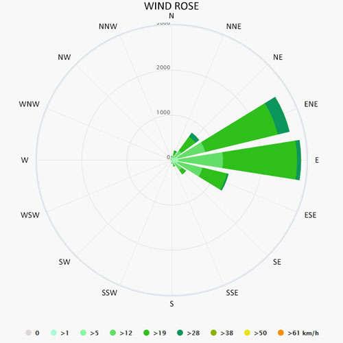 Wind rose in Fajardo