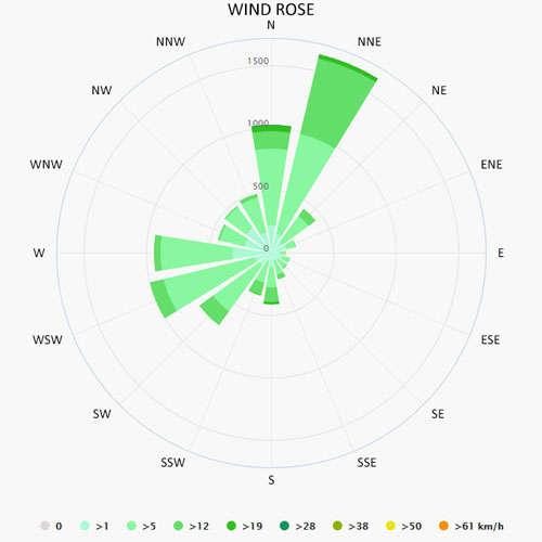 Wind rose in Fethiye