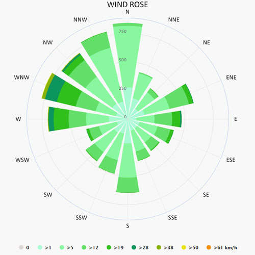 Wind rose in Hyeres