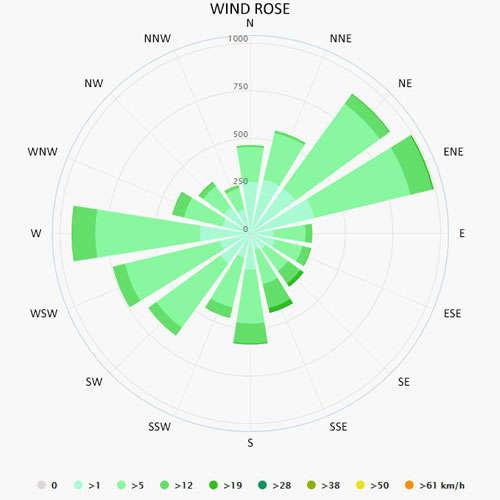 Wind rose in Kerkira