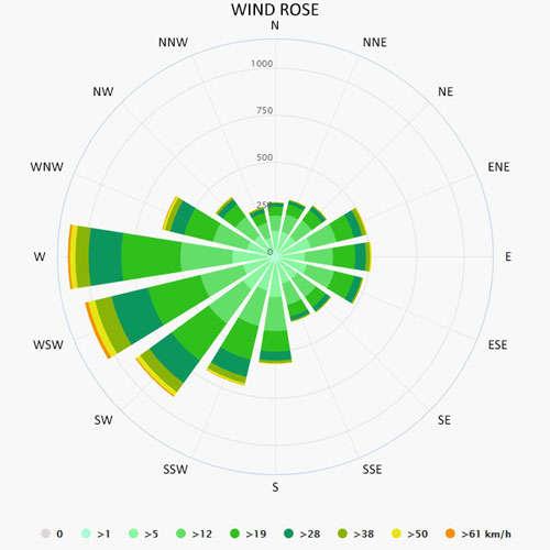 Wind rose in Ketzin