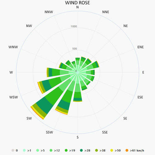 Wind rose in Kinrooi