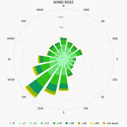 Wind rose in Kuurne