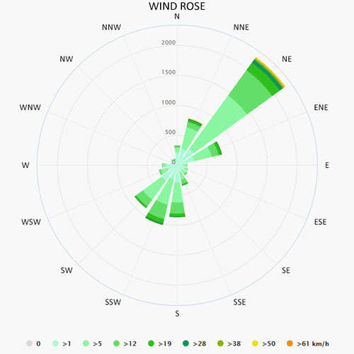 Wind rose in Kvarner Bay