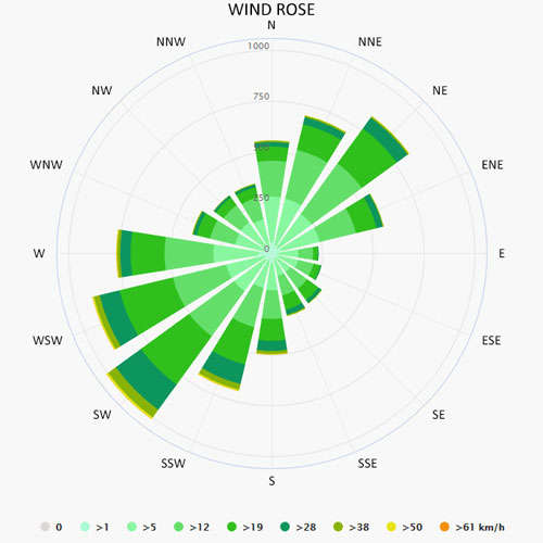 Wind rose in La Rochelle