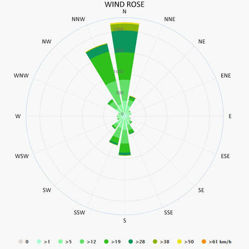 Wind rose in Lavrion