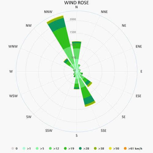 Wind rose in Leuca