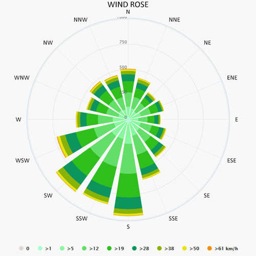 Wind rose in Lidingo