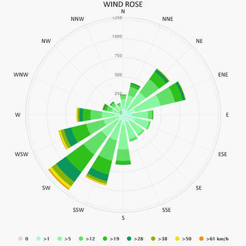 Wind rose in Lutzelbourg