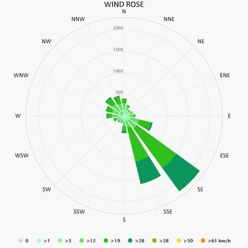 Wind rose in Mahe-Victoria