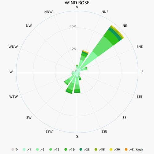 Wind rose in Malinska