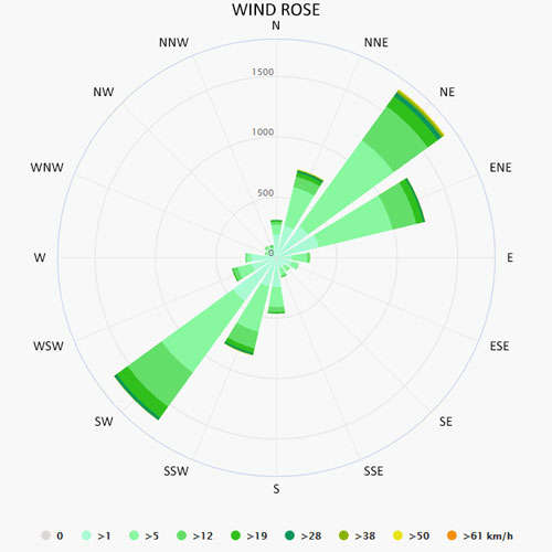 Wind rose in Muggia