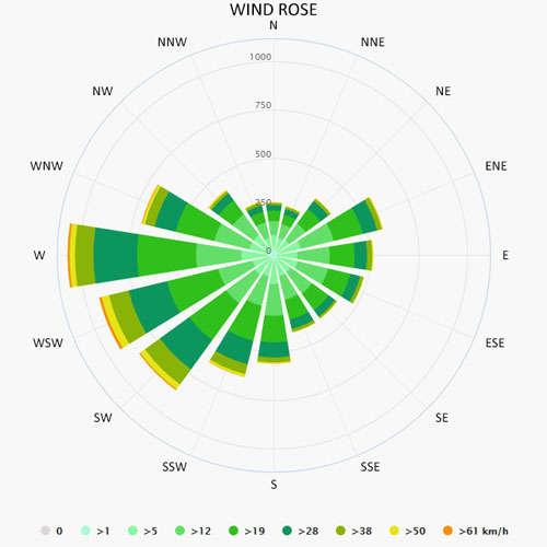 Wind rose in Muritz