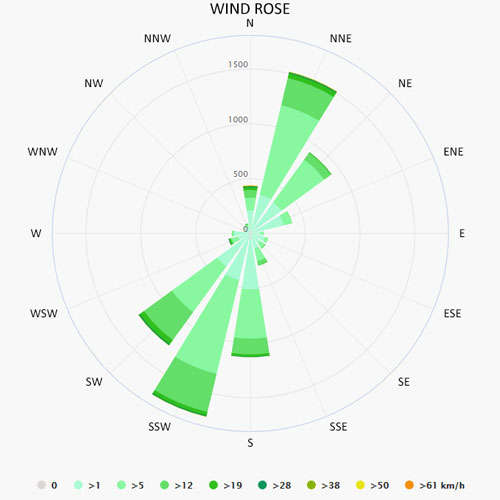 Wind rose in Naples