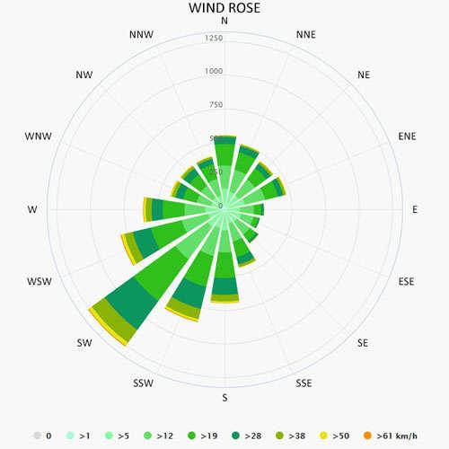 Wind rose in Nieuwpoort