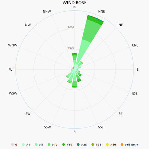 Wind rose in Ploce