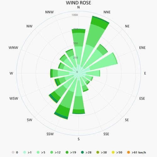 Wind rose in Pontevedra