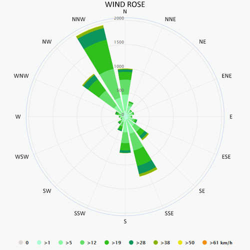 Wind rose in Porto Cesareo