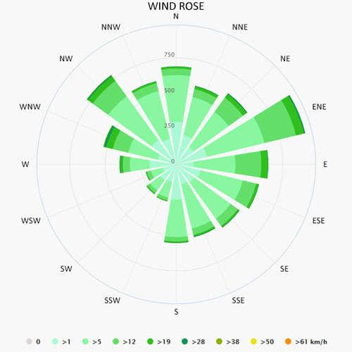 Wind rose in Porto Koufo