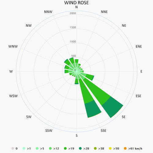 Wind rose in Praslin
