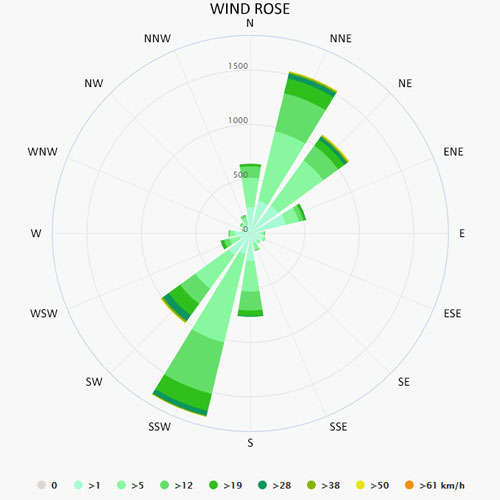 Wind rose in Puglia