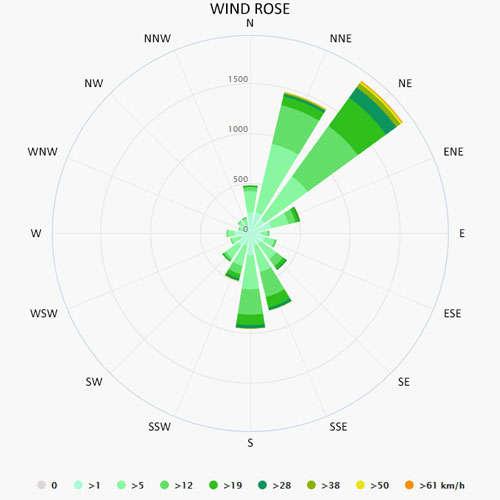 Wind rose in Pula