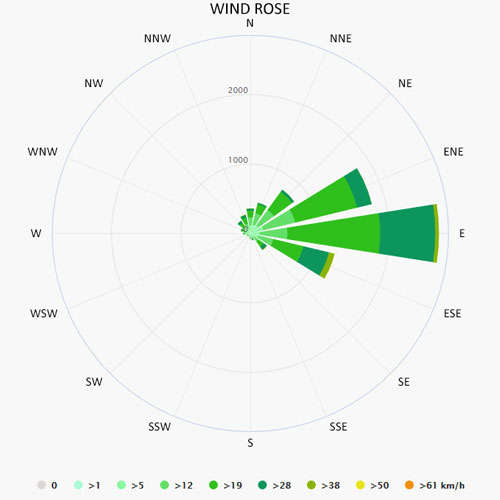 Wind rose in Raiatea