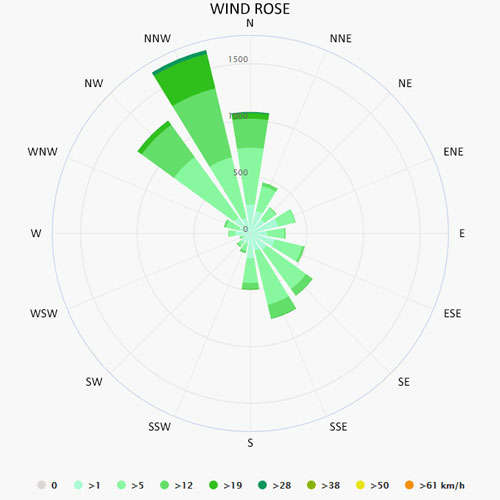 Wind rose in San Remo