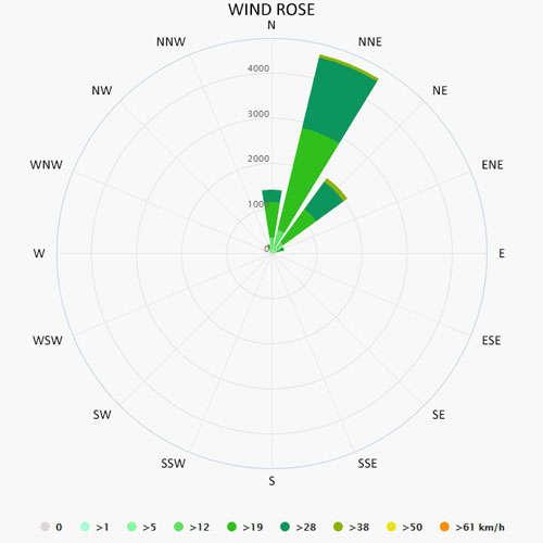 Wind rose in Sao Vicente