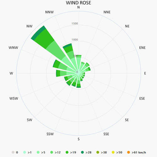 Wind rose in Setubal