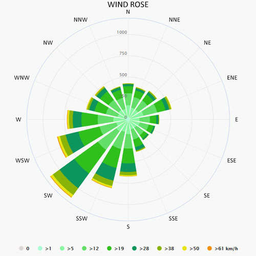 Wind rose in Sint Annaland