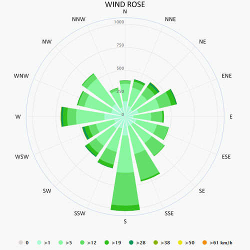 Wind rose in Sitges