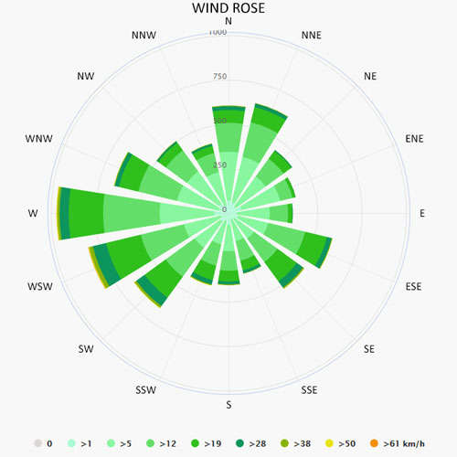 Wind rose in South of France