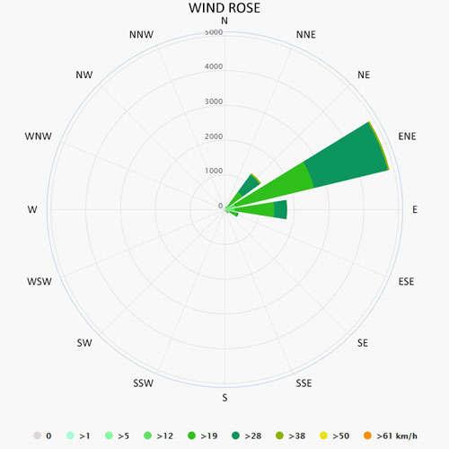 Wind rose in St Vincent