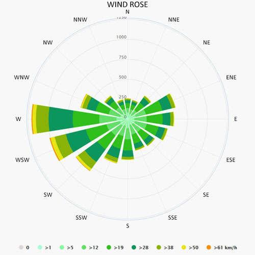Wind rose in Sundhagen