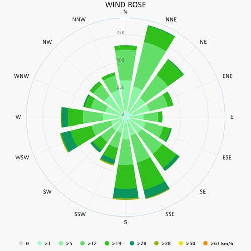 Wind rose in Sydney