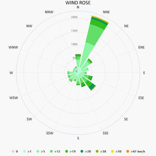 Wind rose in Tribunj