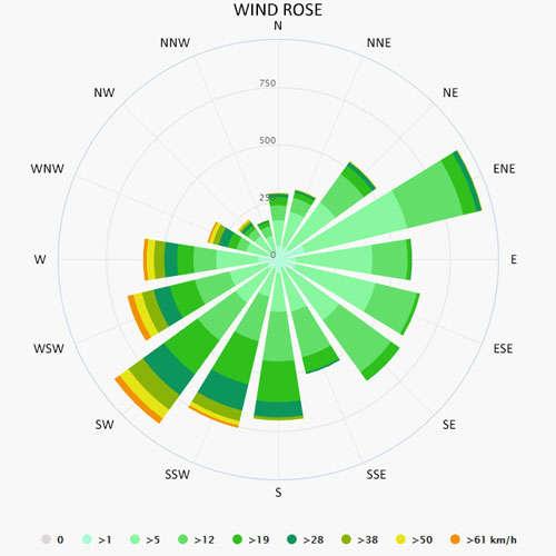 Wind rose in Tromso
