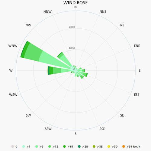 Wind rose in Tropea