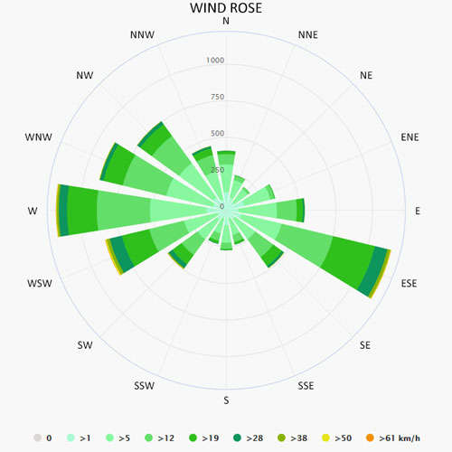Wind rose in Valence-sur-Baise